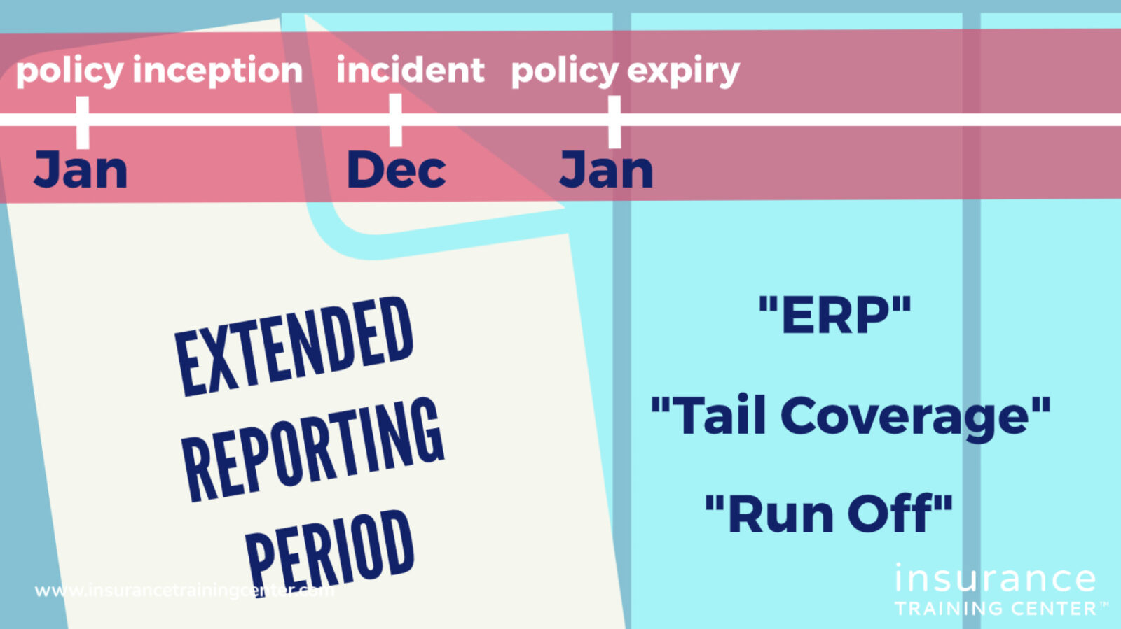 Extended Reporting Period